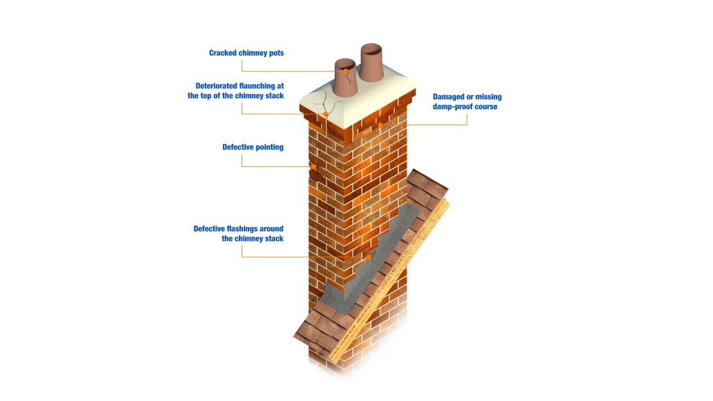 Protect And Repair Damp Chimneys With Safeguard Europe