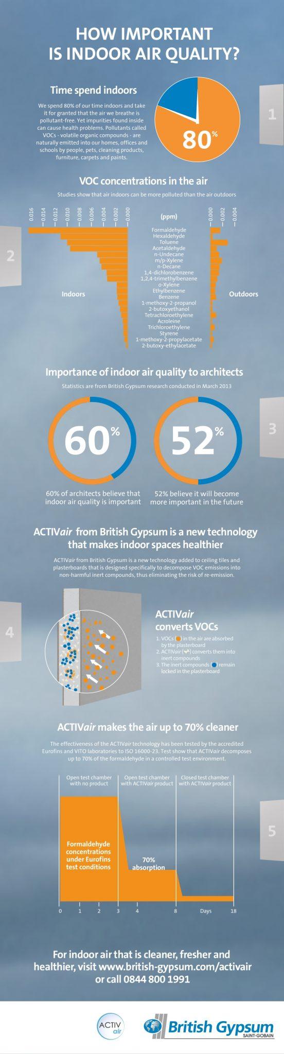 ACTIVair Infographic