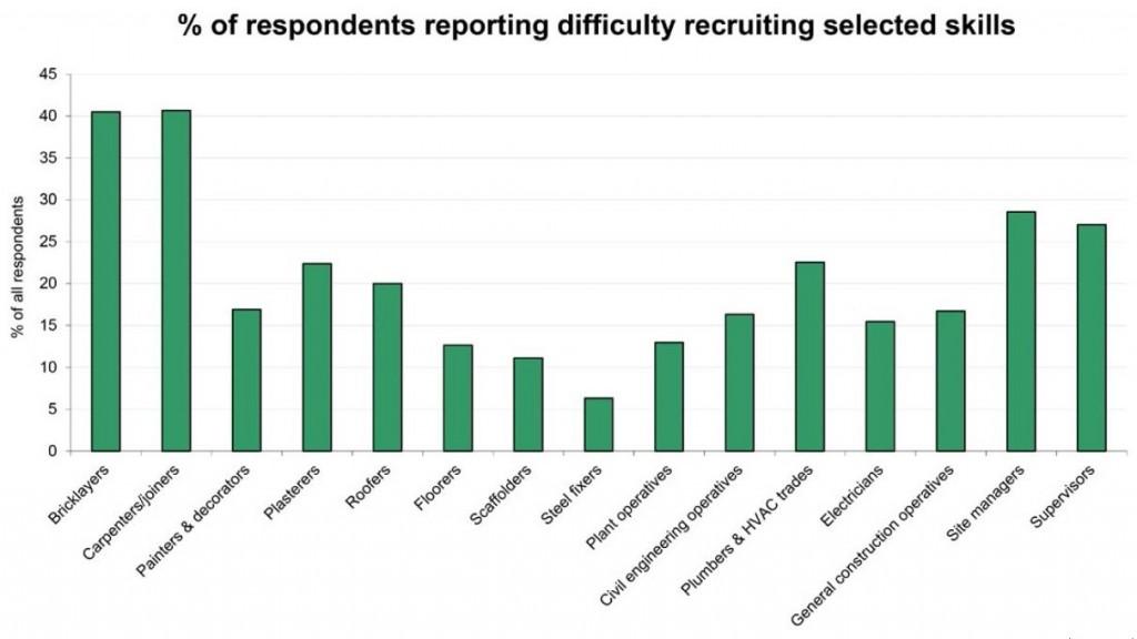 FMB Skills Chart
