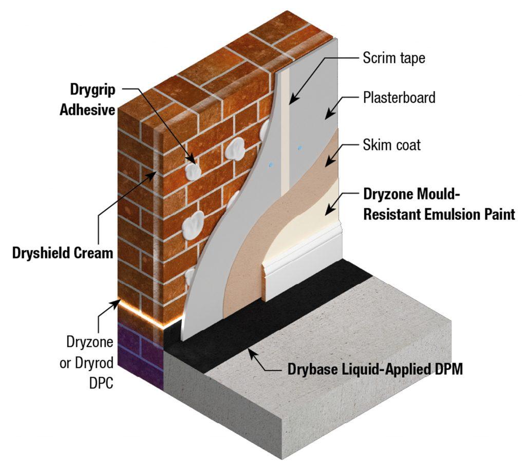 SE1604DE Safeguard Dryzone Express Replastering System #1